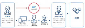 CONNECT(コネクト) 内定